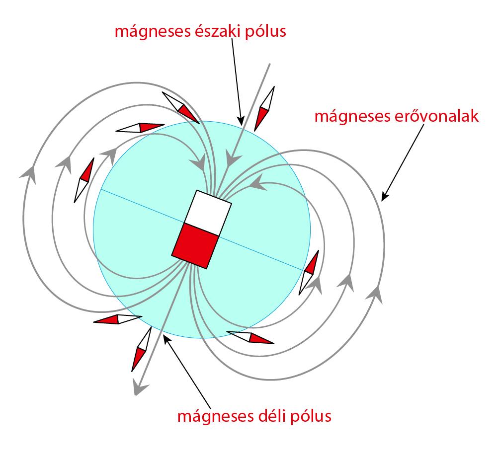 mágneses inklináció hatása a mágnestűre