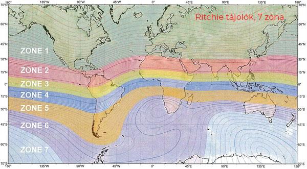Ritchie 7 zónás egyensúlyi térkép